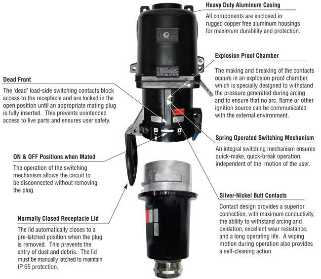 DX Hazardous Location Rated Plugs & Receptacles